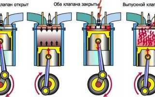 Фазы газораспределения четырехтактного двигателя что это такое