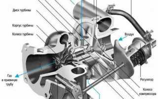Установка турбины на бензиновый двигатель своими руками