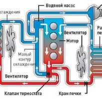 Устройство и работа системы жидкостного охлаждения двигателей