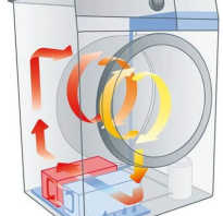 Что можно сделать из двигателя для стиральной машинки