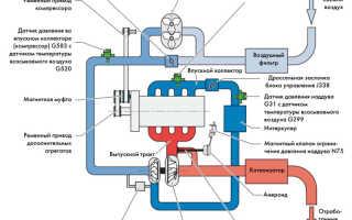 1 внешняя скоростная характеристика двигателя способы ее определения