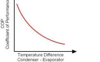 Что такое кпд теплового двигателя в физике формула