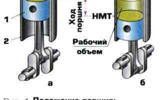 Что такое рабочая точка в двигателях внутреннего сгорания